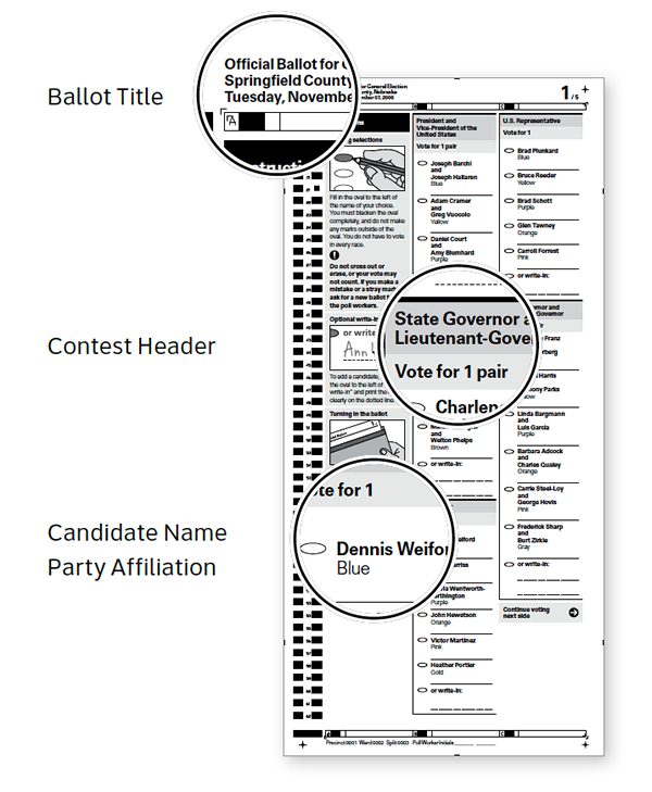 Callouts showing ballot title, contest header, candidate name and party affiliation