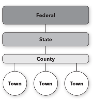 Diagram of the relationship between federal, state, county, and town government