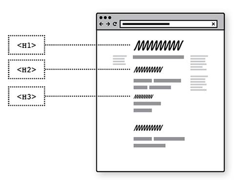 Sketch showing headings in a web page and correct code
