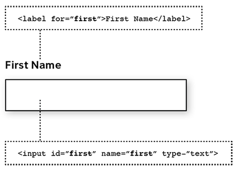 Sketch showing the field name and label connecting in code.
