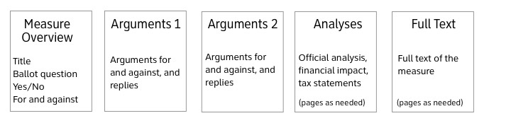 Measure overview - Title, Ballot question, Yes/No, For and against. Arguments for and against in 2 pages, Analyses, financial impact, tax statements with pages as needed, full text of the measure with pages as needed.