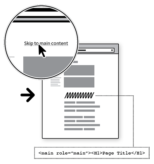 Sketch of web page showing a skip link, and an H1 at the beginning of a section marked with the role of main