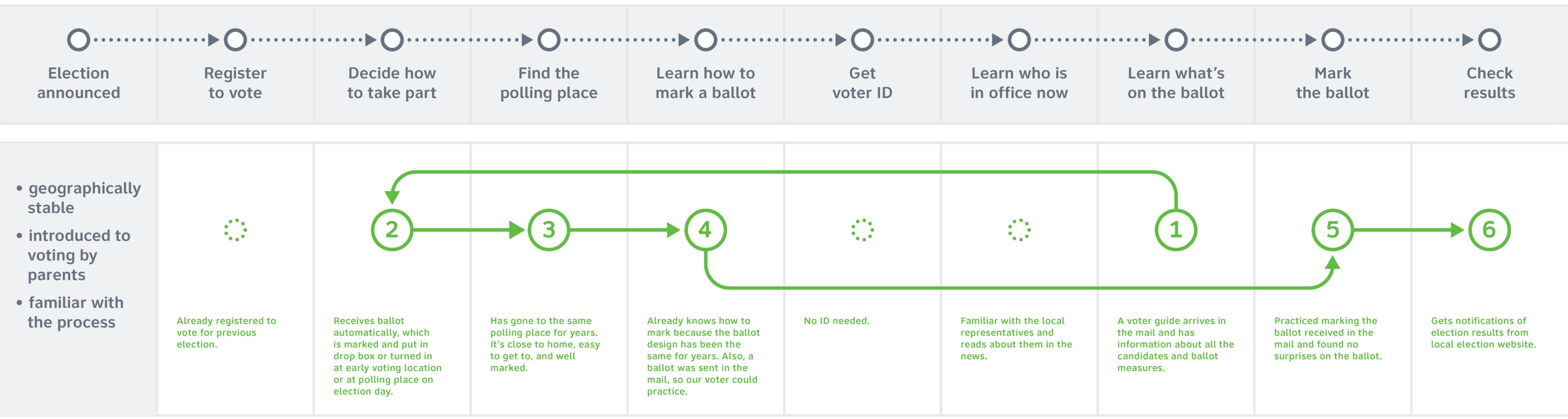 A diagram of steps in the happy path of the voter journey as described in the text