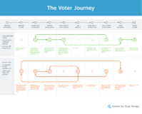 Diagram titled The Voter Journey